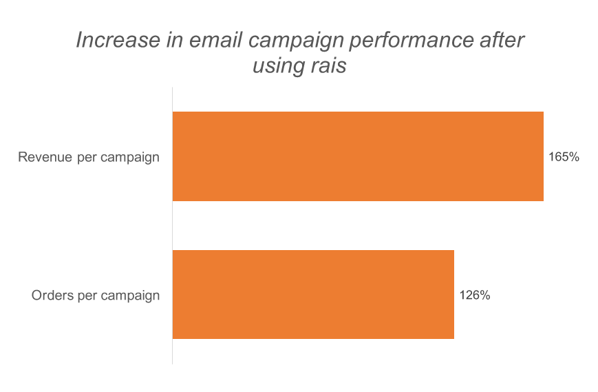 how to improve email campaign performance