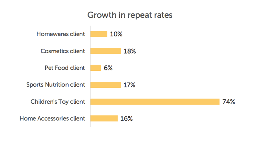 growth in repeat purchase rate