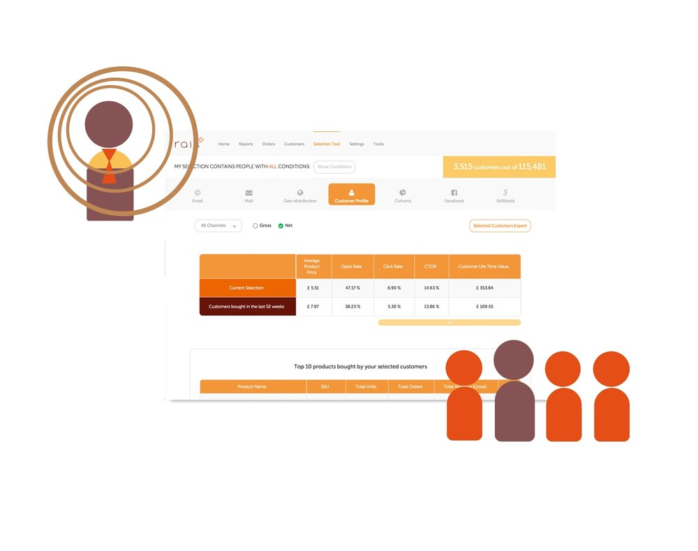 Customer profiling and benchmarking - Whether it's planning a new campaign or understanding the impact of your recent marketing activity, rais lets you understand the behavioural and demographic profile of customer segments. This really helps when it comes to the positioning of campaign incentives, imagery and copy.Understand customers better.