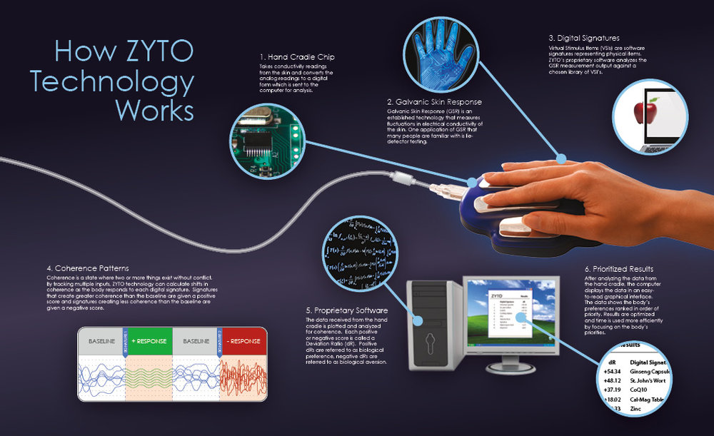 zyto how it works poster