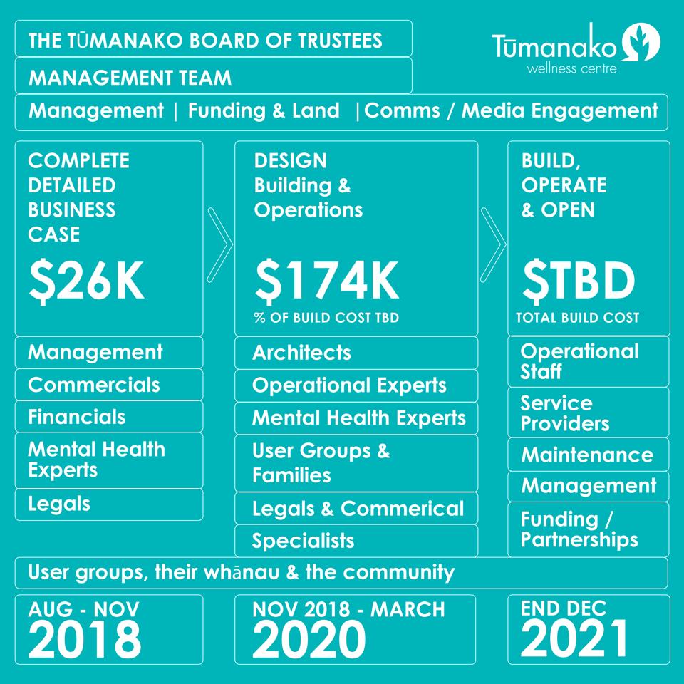 Tumanako Development Map-01.png