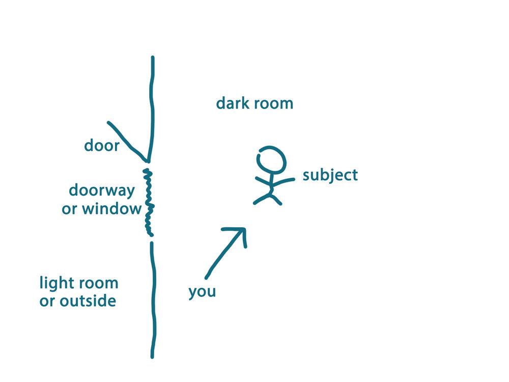 low-key-photography-set-up-diagram.jpg