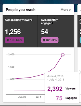 July monthly viewers