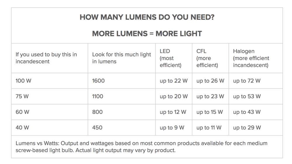 Lumens Chart Light Bulbs