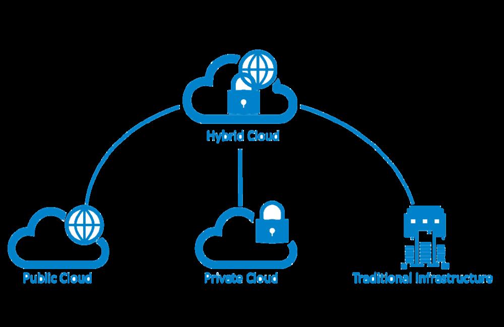 Public Private Hybrid Cloud and On Prem Image transparent v2.png