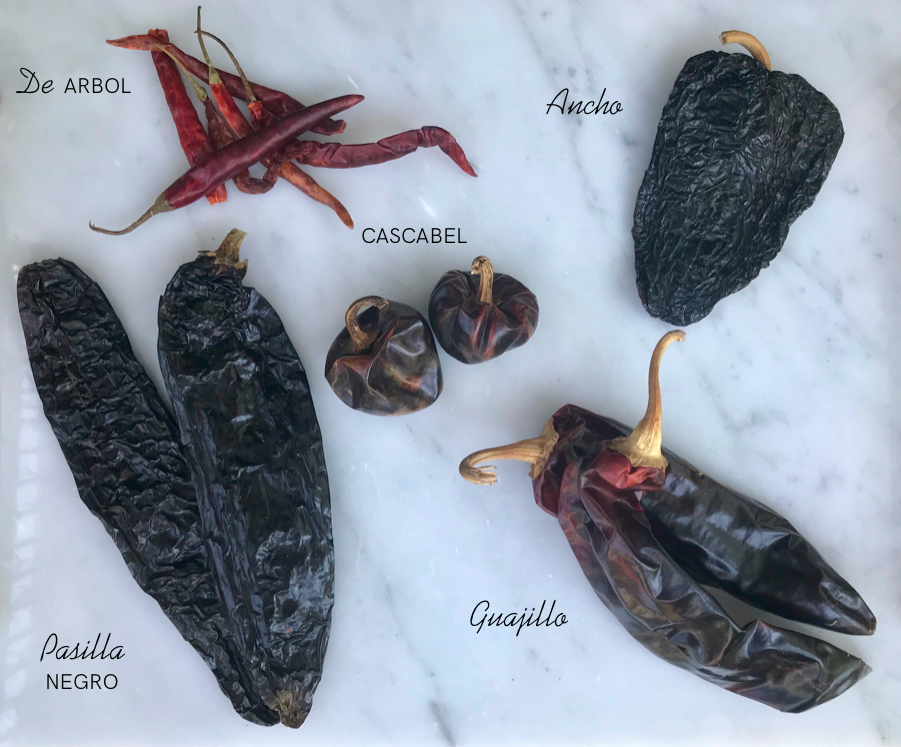 Types of Chiles
