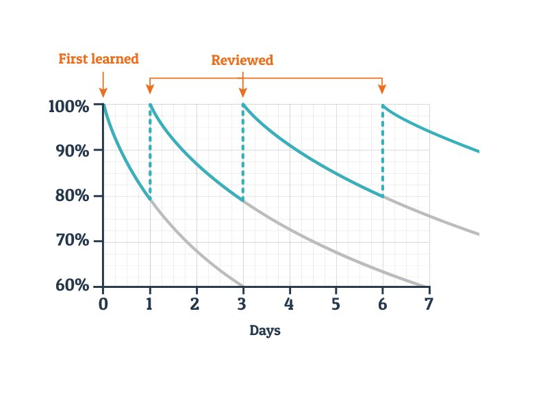 Ebbinghaus Forgetting Curve (Credit: The Learning Profession)