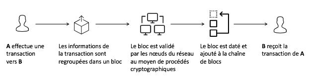 ProcessusBlockchain.png
