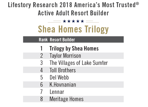 Source: Lifestory Research 2018 America's Most Trusted® Study  Survey results for  use by the media , including the ranking table or results, must be accompanied by a statement identifying Lifestory Research as the publisher and the study from which it originated as the source.  No promotional use or advertising  can be made of the survey results without the express prior written consent of Lifestory Research.*