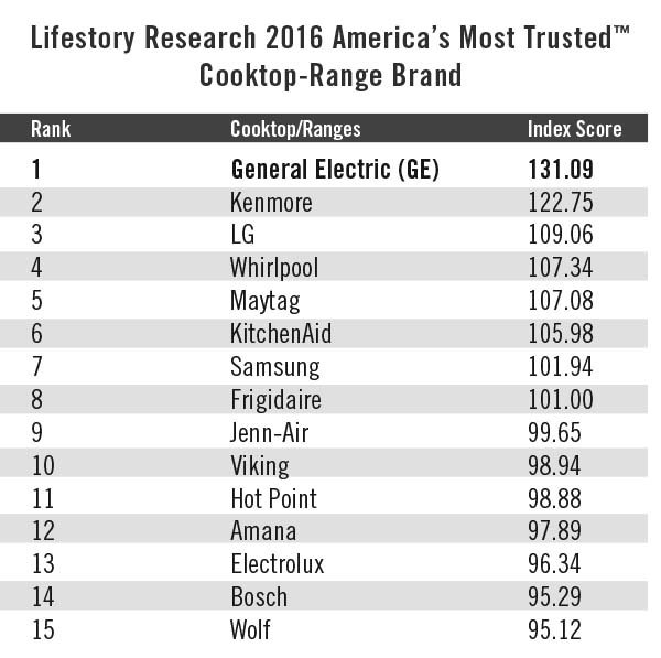 The brands included in the ranking list are based upon those brands most recognized by consumers. Some brands included in the study are not represented in the list since they did not generate a brand awareness score high enough to be included.   Charts and graphs must be accompanied by a statement identifying Lifestory Research as the publisher and the Lifestory Research 2016 America's Most Trusted™ Study as the source. No advertising or other promotional use can be made of the information in this release or Lifestory Research survey results without the express prior written consent of Lifestory Research.