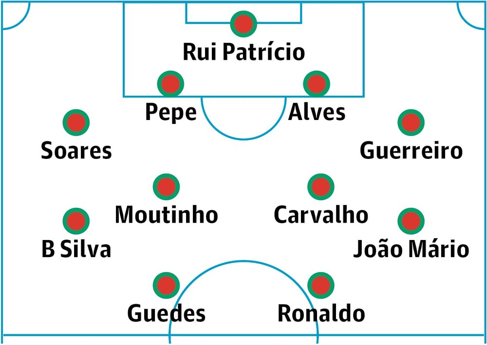 https://www.theguardian.com/football/2018/may/31/portugal-world-cup-2018-team-guide-tactics-key-players-and-expert-predictions