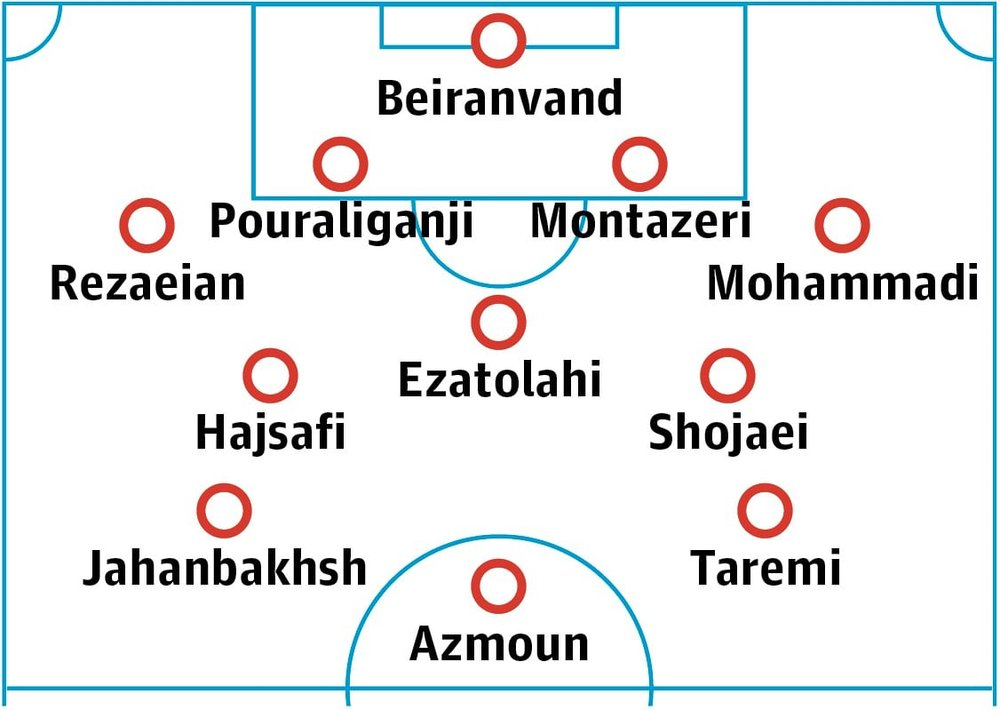 https://www.theguardian.com/football/2018/jun/01/iran-world-cup-2018-team-guide-tactics-key-players-carlos-queiroz