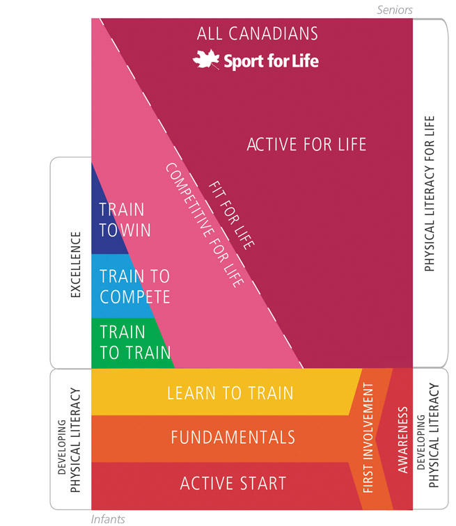 Sport-for-Life-Rectangle-EN_2015_web.jpg