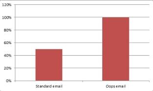 powerofoopsgraph.jpg