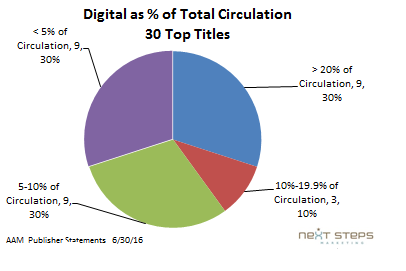 Digital Dashboard 8-Percent of circ.png
