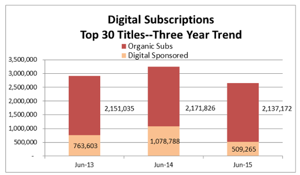 Digital_Subscriptions_3_Year_Trend.png
