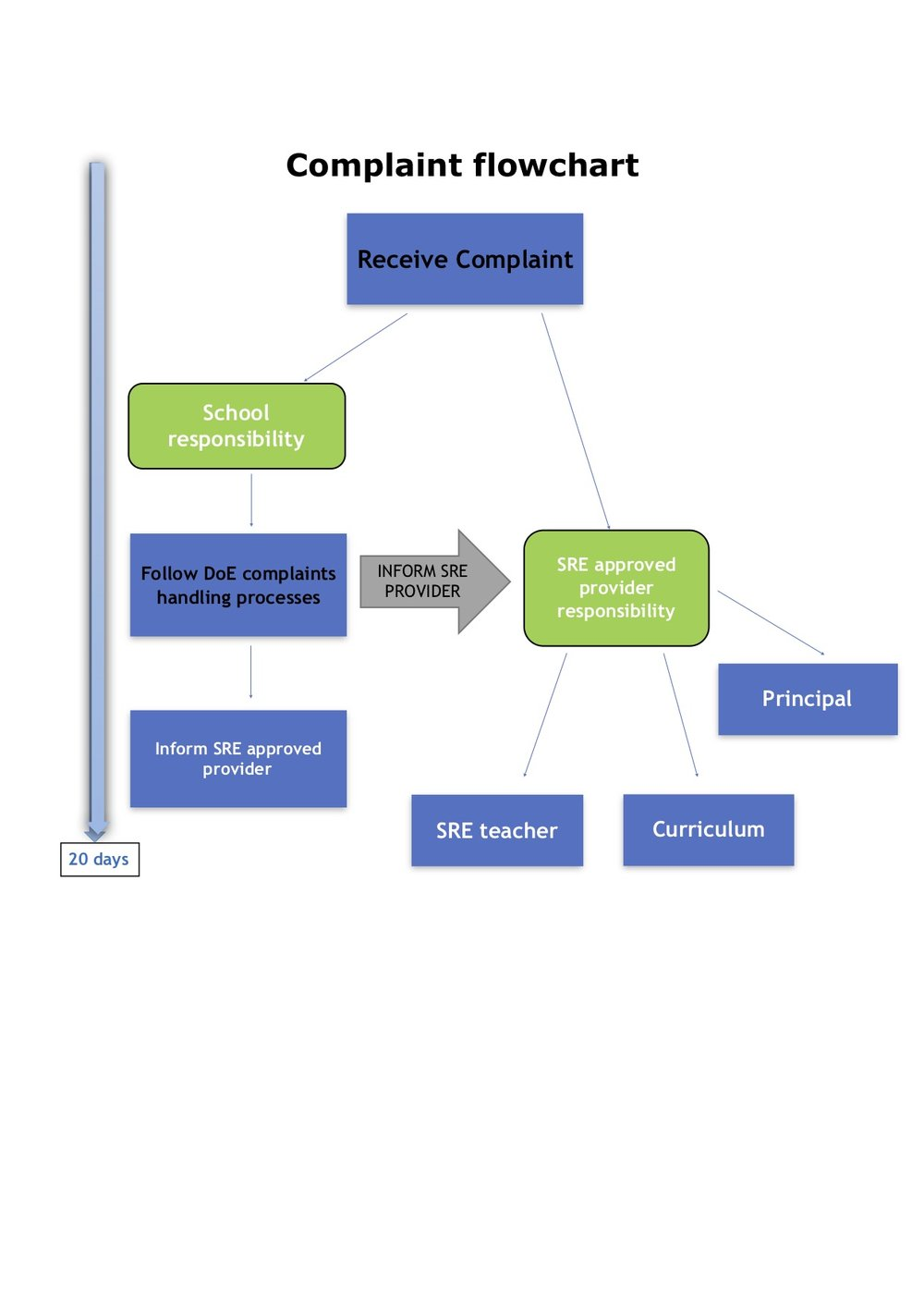 23_Complaints_Policies_and_Procedures CLC Kyogle Flow Chart.jpg