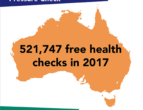 A record participation in 2017 blood pressure check