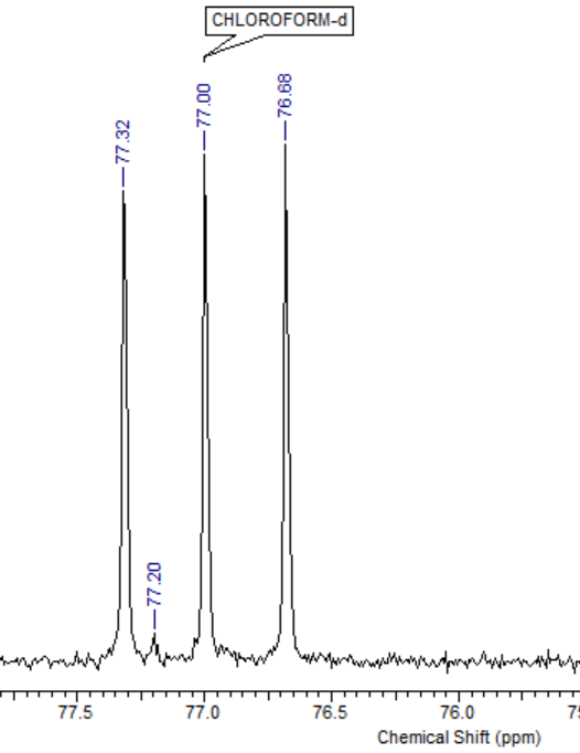 Example 13C NMR (100 MHz, CDCl3) with trace CHCl3 at 77.20 ppm.