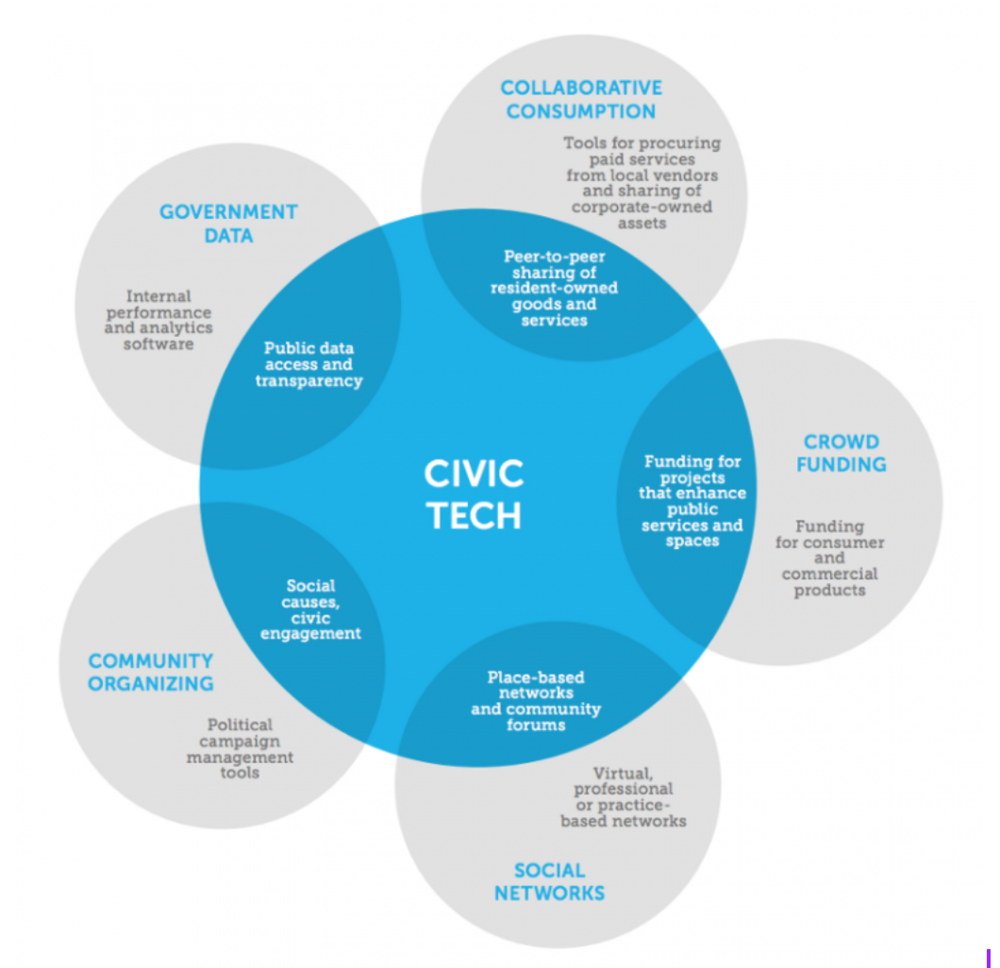 civictech project typology circle