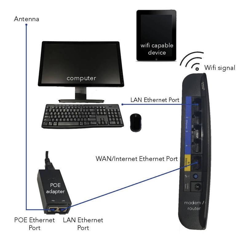 standard-modem-setup-instructions-image_orig.jpg