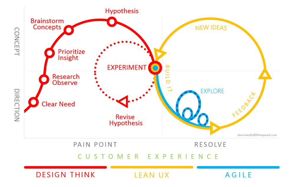 """Diagram by Dave Landis, """"What Does Lean UX Have that I Don't? [Part 1 of 3]."""""""