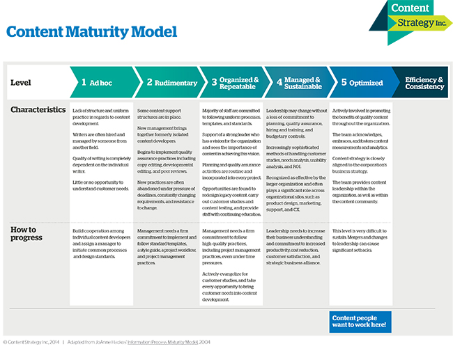 Melissa Breker and Kathy Wagner's Content Maturity Model (click to download the PDF)