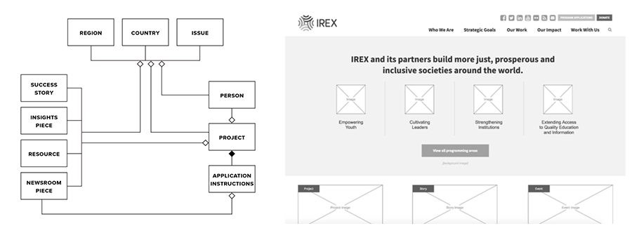 Left:  A high-level content model.  Right:  An early wireframe that we tested with users.
