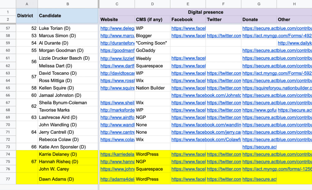 Inventory of the campaigns' digital ecosystem.