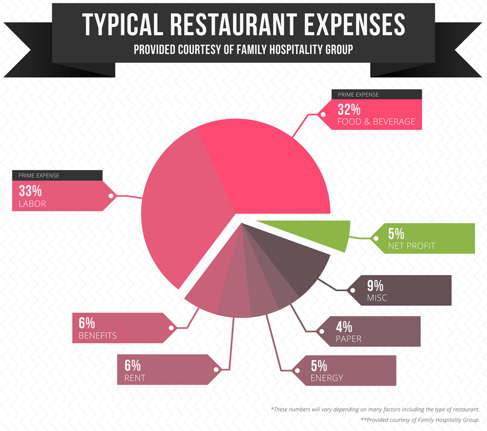 Typical restaurant expenses in San Francsico - Nom Nom Truck