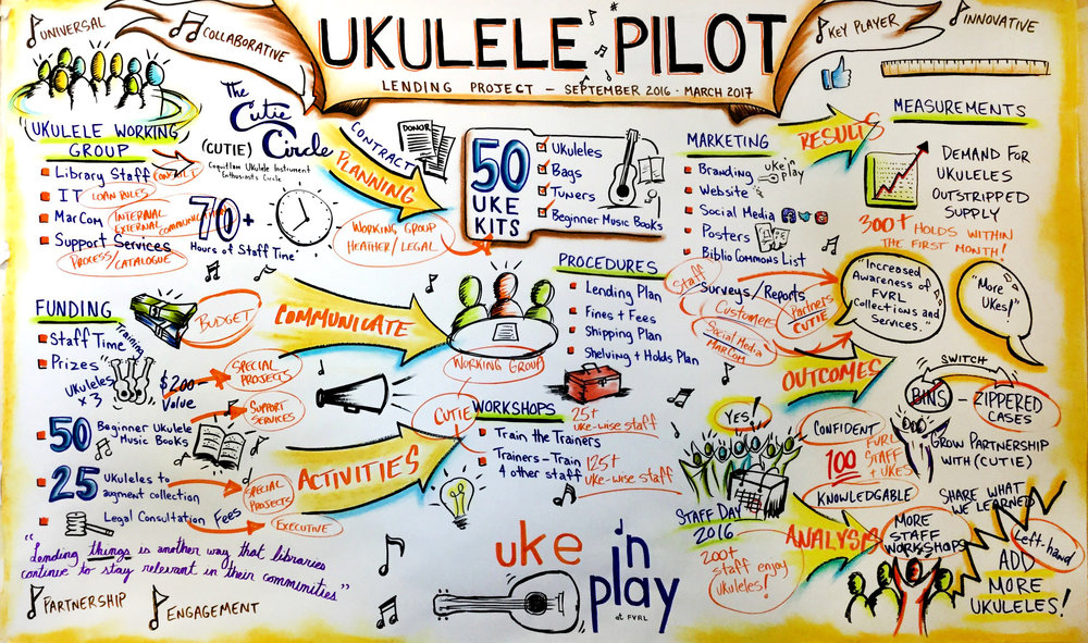 2017 UKULELE LENDING PILOT - UKE 'N PLAY at FVRL - Studio work piece, I synthesized the 16 page project management report into an easily digestible graphic. Overall the evaluation data indicated Uke 'n Play contributed to increased familial social connection, expanding access to musical literacy tools for growth and learning for all types of customers, and increasing enjoyment and awareness of FVRL's collection and services. The ukuleles are well-used and in high demand and Uke 'n Play also appeared to be contributing to the economic prosperity of our local musical instrument retail industry. Uke 'n Play has a very high promoter value, helping to raise FVRL's profile in the community. Further, FVRL developed a strong and successful partnership with the CUTIE Circle and four music stores. Through the pilot FVRL greatly increased knowledge about the lending of 'things' and collected a database of ukulele customer stories and media.Format: 4' x 7' presentation paper