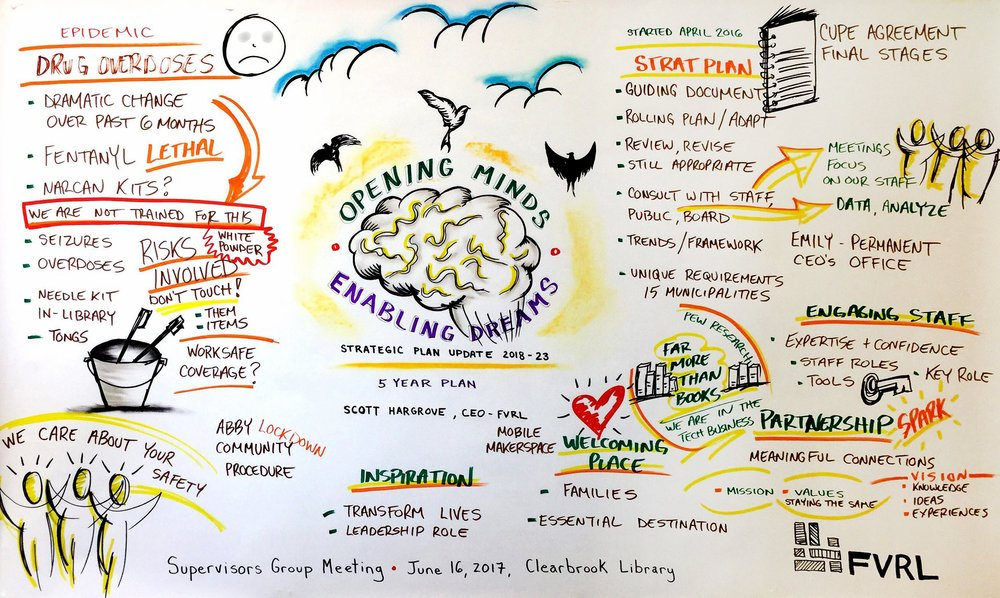FVRL SUPERVISORS MEETING - JUNE 2017  Live graphic recording of FVRL's Supervisors Group Meeting at Clearbrook Library.  Topics discussed: Fentanyl, Safety,  Strategic Plan  Update 2018 - 2023.   Format: 4' x 8' presentation paper