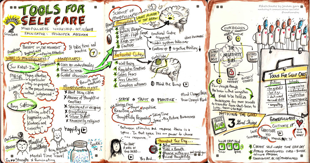 TOOLS FOR SELF CARE - SKETCHNOTE I attended a mindfulness workshop in the Fall of 2018 facilitated by Jennifer Aberman and  BC Crisis Centre . I created a sketchnote of the workshop in pen and ink and later added colour. The sketchnote was shared with all staff once the workshops wrapped up in mid-November as a valuable reminder of self-care tools.   Format:    moleskine   ® notebook