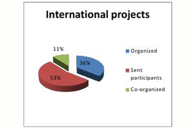 Project_Statistics2015-02.jpg