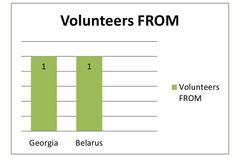 Project_Statistics2015-03.jpg