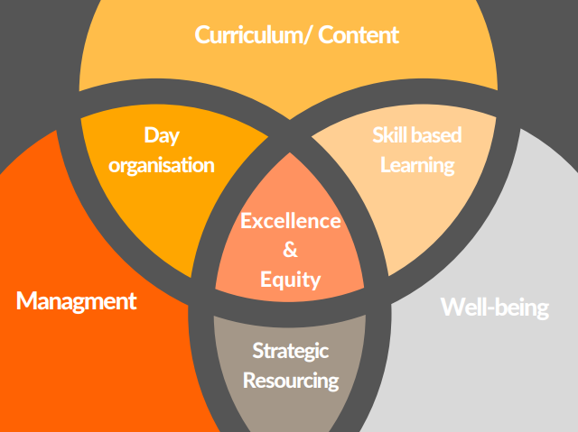 Base of Excellence for Learning Enbvironemnts