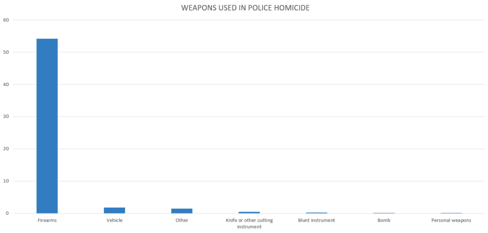 weapons-used-kill-police.PNG