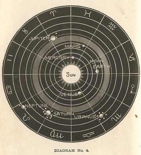 f32d90c44cdfae384359f815e9ceb25f--stars-tonight-astrology-chart.jpg