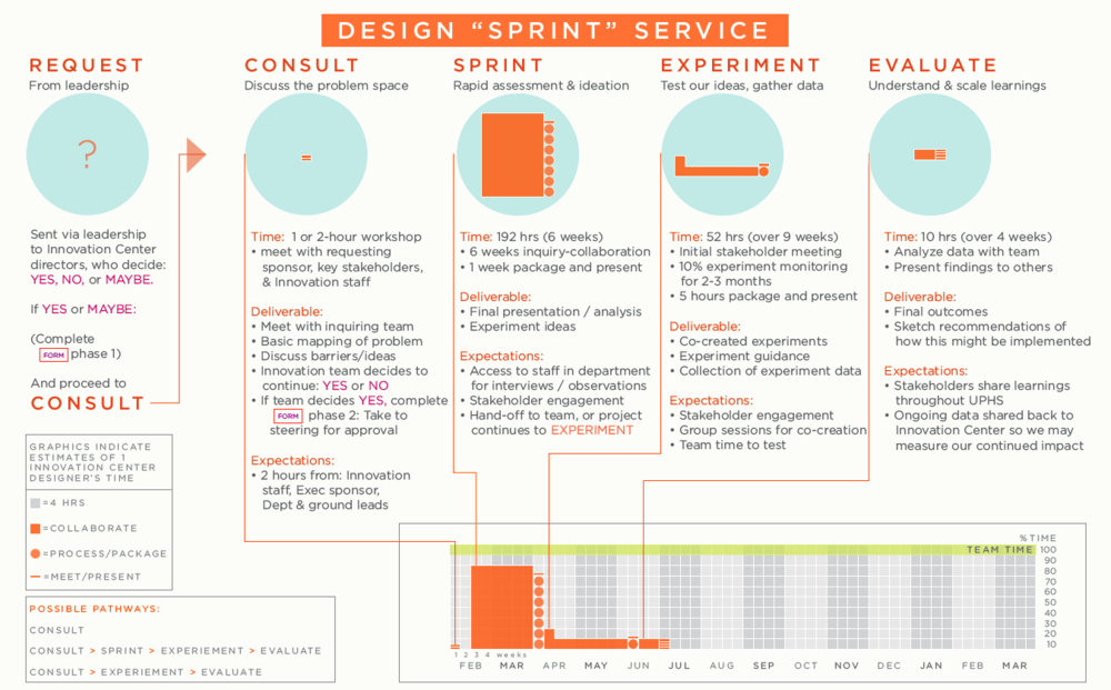 Our design-sprint consulting service mapped out for one designer's allocation