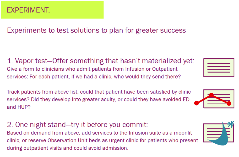 The steps of our prototype process for a mid-acuity clinic