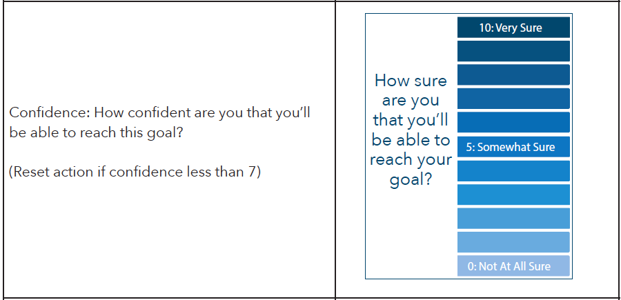 Goal confidence card from the CHW training manual