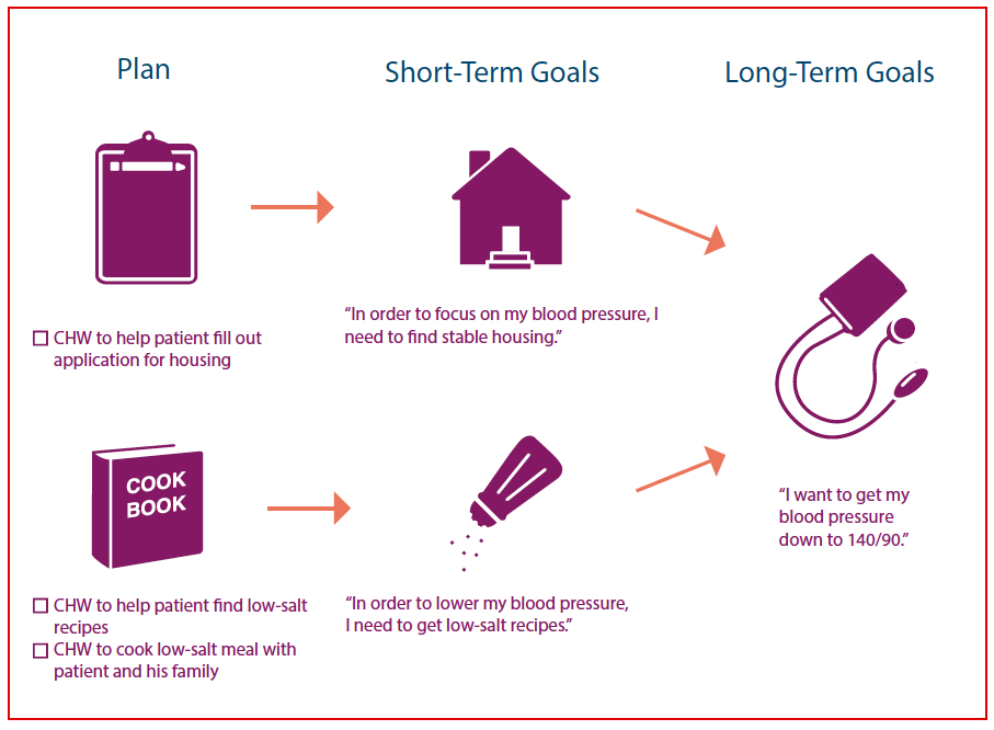 In IMPaCT, patients are guided to achieve short term goals which roll up to long-term health goals