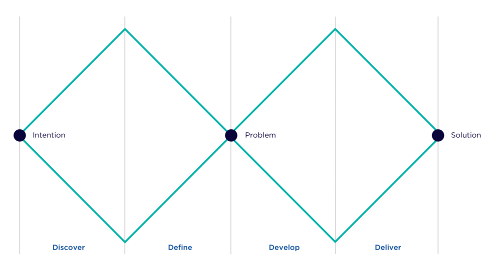 The double diamond process framework for innovation