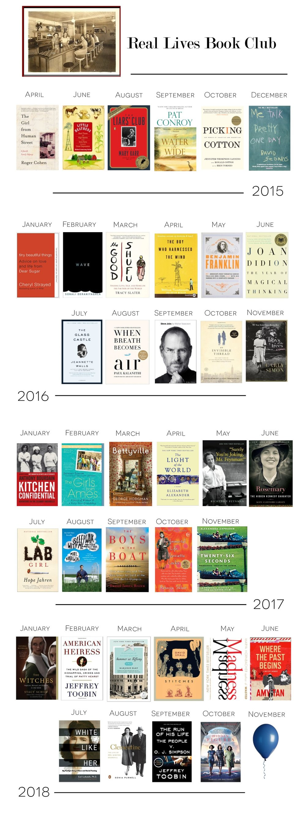 All the books we've read before! The Real Lives Book Club selections since our beginning in 2015 through 2018.