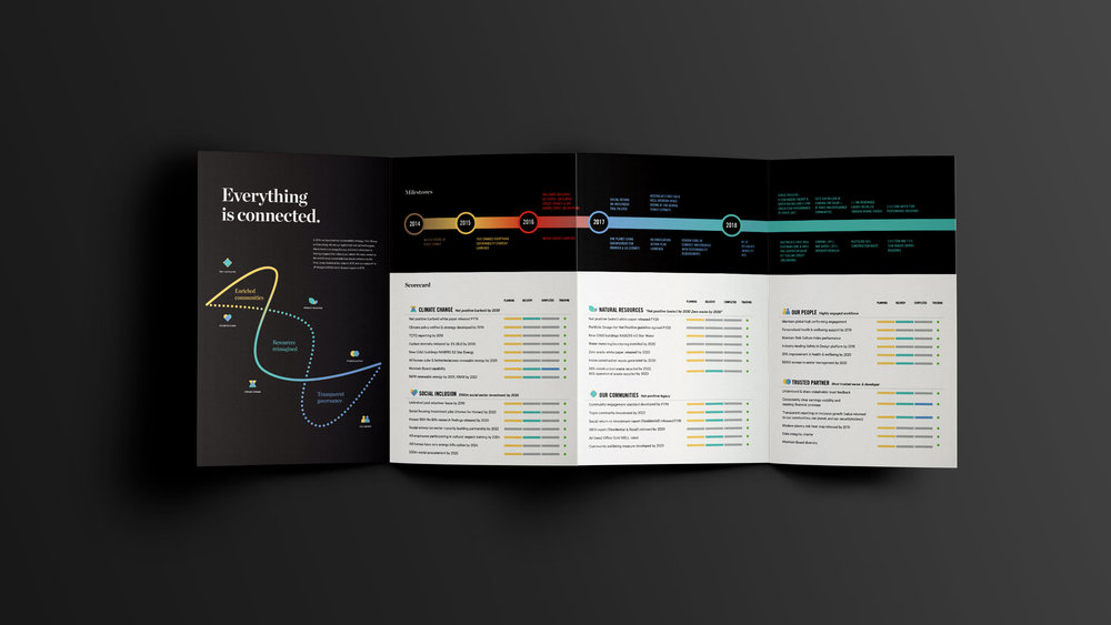 Mirvac This Changes Everything 4 page gatefold open brochure design