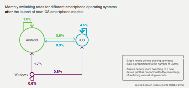 Android is a feeding tube for iOS. Source: Ericsson
