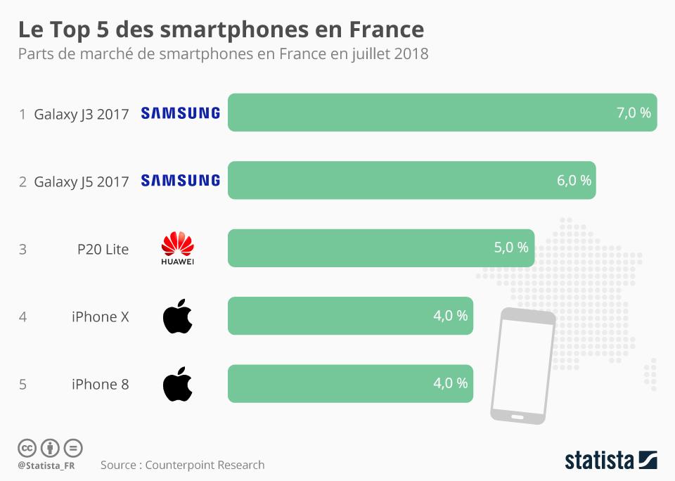 chartoftheday_15642_parts_de_marche_des_smartphones_les_plus_vendus_en_france_n.jpg