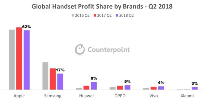 """Apple is capturing the majority of the profits in smartphones from those """"dominate"""" Android licensees."""