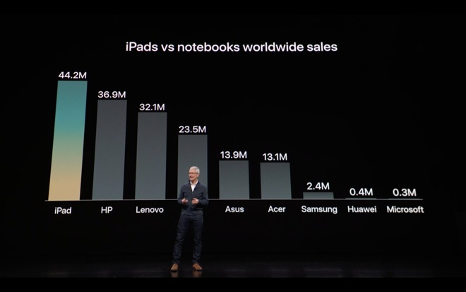 Pundits got incensed when Apple compared iPad unit sales to notebooks, but none of these lessor vendors publicly reported their unit sales nor received any scrutiny for it