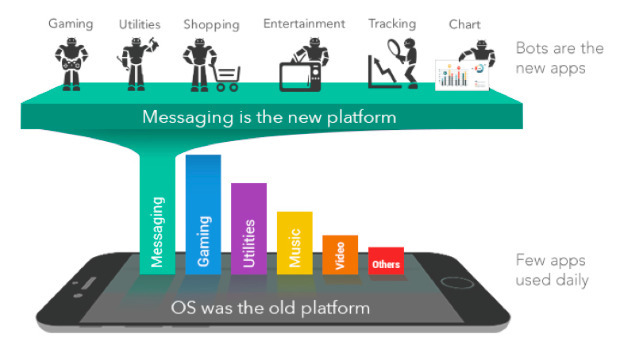 Three years ago, pundits imagined that apps were done and bots were going to take over